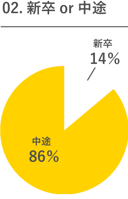 02.新卒or中途